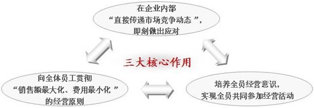 阿米巴经营模式下的内部交易会计有三大根本目的