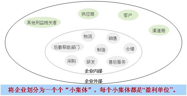 阿米巴经营模式下的内部交易结构图