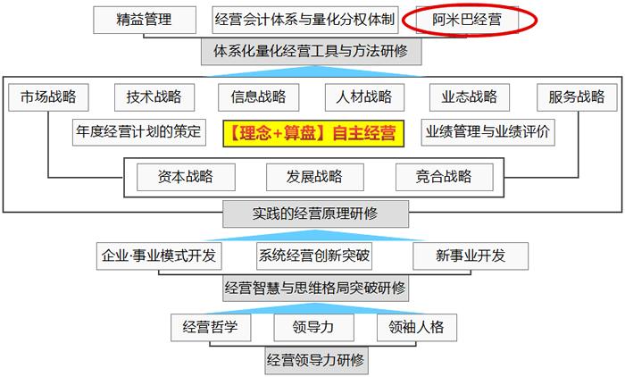 阿米巴经营模式的系统落地模型图-【理念+算盘】经营模式