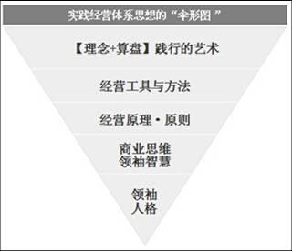 阿米巴经营模式- 【理念+算盘】经营体系的落地扇形图