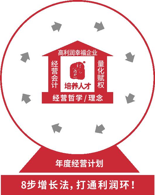 广州道成咨询-阿米巴版权培训课程-阿米巴原理课-8步增长法,打通利润环