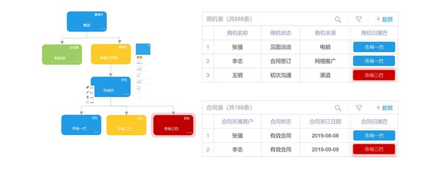 广州道成咨询-阿米巴软件-人单云软件-柔性组织结构