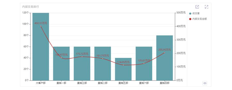 广州道成咨询-阿米巴软件-人单云软件-内部交易排行
