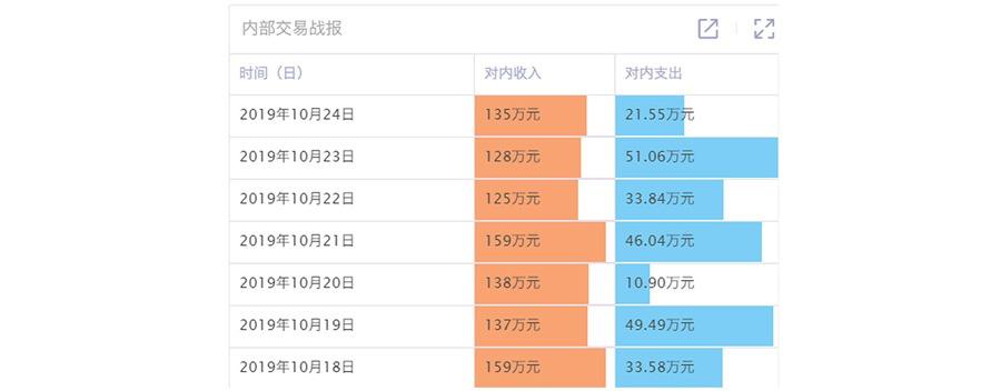 广州道成咨询-阿米巴软件-人单云软件-内部交易明细
